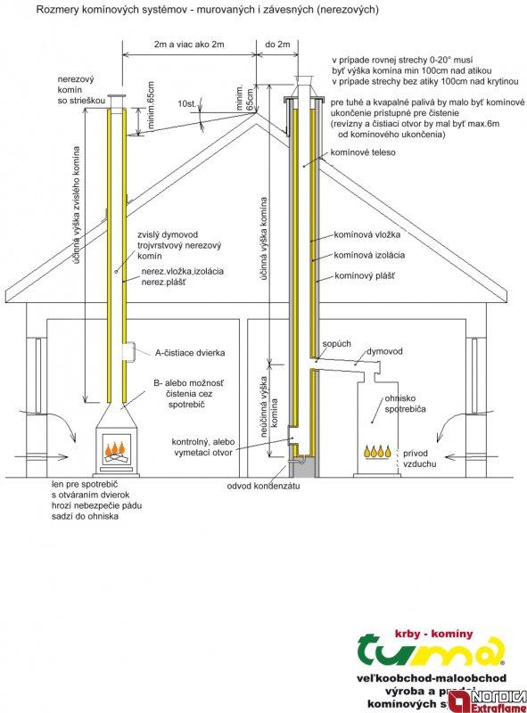 určenie správnej výšky komína